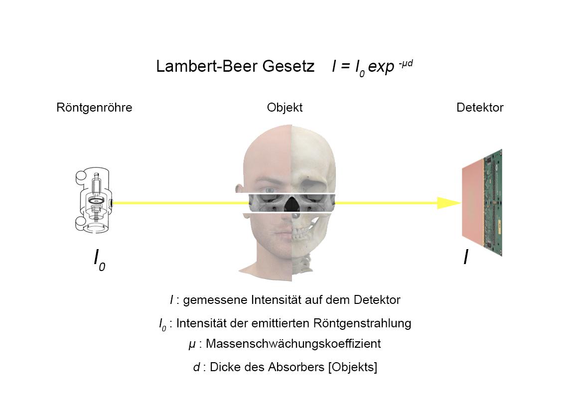 Lambertsches gesetz
